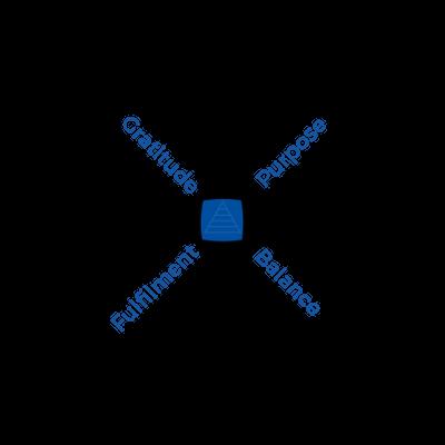 Blue Square Method Diagram